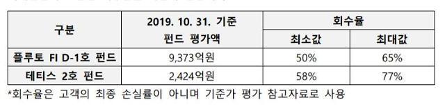 라임 환매 중단 사모펀드 회수율 50~77%