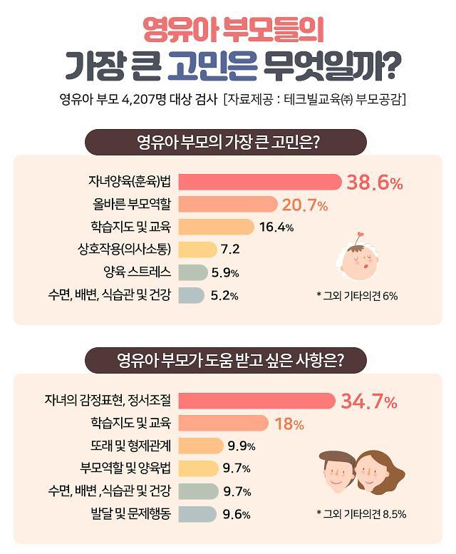 부모 고민 1위는 '영유아 자녀 훈육법'