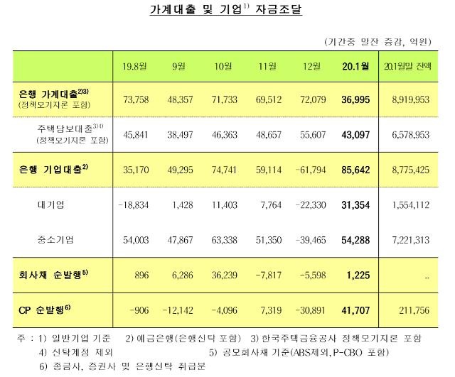 지난달 은행 주택담보대출 4.3조원↑… 1월 기준 증가폭 역대 최대