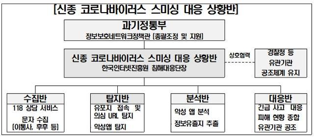 [신종코로나] 불안감 노린 스미싱·스팸메일 기승