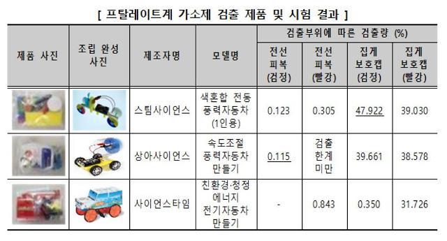 어린이 과학교구서 유해물질 검출…KC마크도 없이 판매
