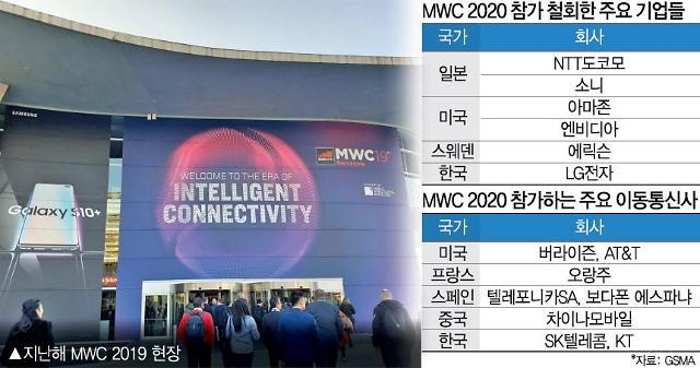 [코로나19] MWC, 인텔·페이스북도 불참…신종 코로나로 개최 불투명