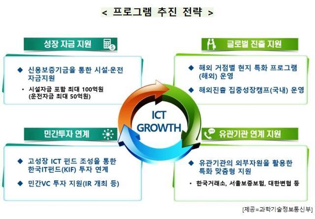 """""""글로벌 역량 갖춘 ICT 중소기업에 성장자금 최대 100억원 지원"""""""