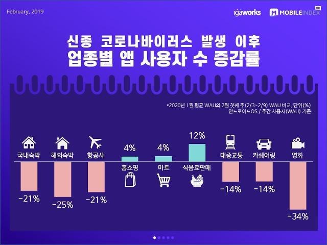 [코로나19] 홈쇼핑, 마트앱 이용자↑... 영화관·여행·숙박앱 줄줄이 타격