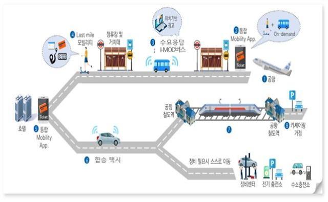 인천시, '국토부 스마트시티 챌린지 본사업' 공모 선정