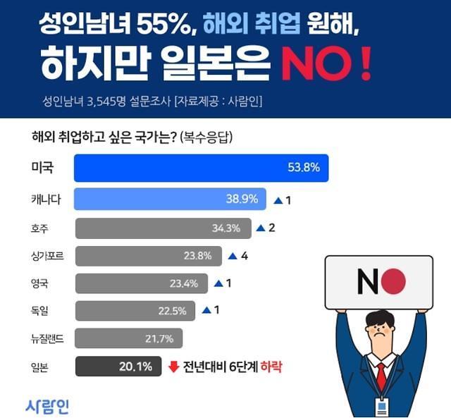 近六成韩国人希望出国就业