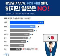 .近六成韩国人希望出国就业 .