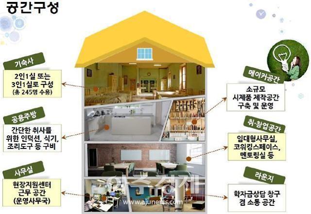 부산시-장학재단, 대학생 창업인재 육성 MOU…창업형 기숙사 제공