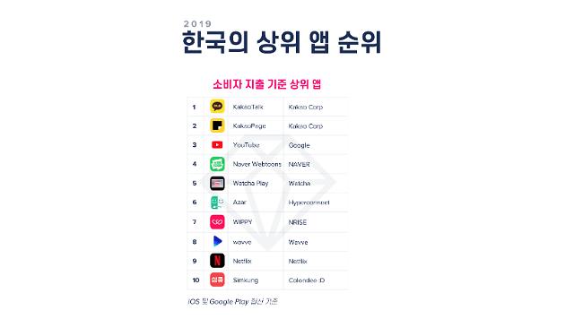 앱으로 소개팅하는 시대... 한국인 지출 상위 10개 중 3개가 '데이팅 앱'