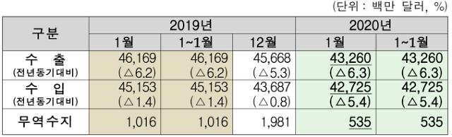 1월 수출 433억달러 전년비 6.3% 감소...선박 수출 급증