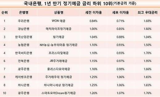 Lãi suất tiết kiệm của ngân hàng Hàn quốc tháng 2/2020 cao nhất là bao nhiêu?