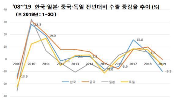 미·중 무역전쟁에 작년 한국 수출 성장세 10% 꺾여