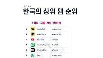 Các ứng dụng hẹn hò chiếm 3/10 vị trí của các ứng dụng được người tiêu dùng Hàn Quốc chi tiêu nhiều nhất
