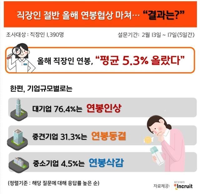 韩国上班族今年年薪平均上调5.3%