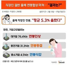 .韩国上班族今年年薪平均上调5.3%.