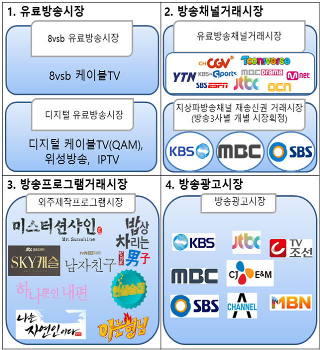 유료방송 가입자 절반이 IPTV 이용... CJ계열 채널 매출 1위