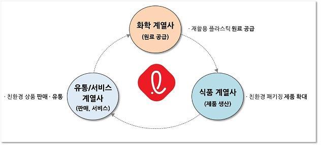 """롯데, 자원 선순환 프로젝트 추진…""""선물세트 50%, 친환경 포장으로 교체"""""""