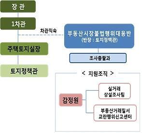 국토부, 부동산 시장 불법행위 근절 나선다…대응반 출범