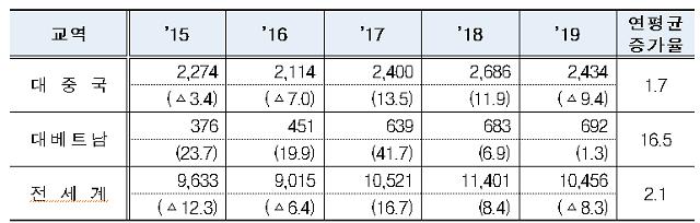 한-베트남 FTA 5년간 교역량 연평균 16.5% ↑