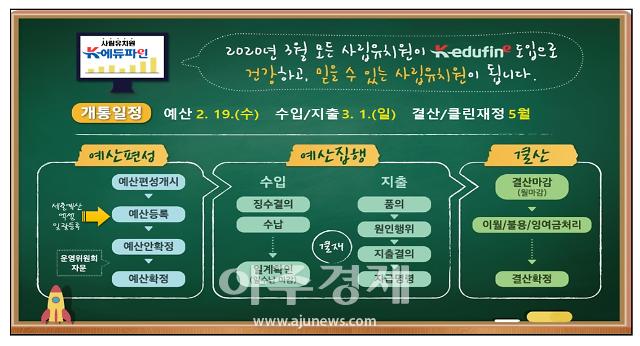 """""""유치원비 못 빼돌린다""""…모든 사립유치원 3월부터 'K-에듀파인' 도입"""