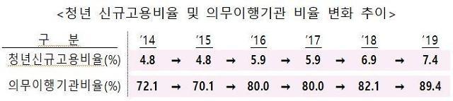 석유공사·언론진흥재단 등 공공기관 47곳 청년 고용 외면...명단 공개