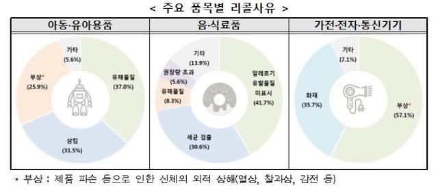 해외 리콜 상품 137개 국내 유통…아동용품 39% 최다