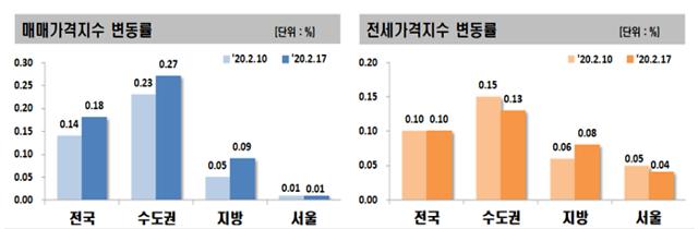 수원, 안양, 의왕 상승세 지속...서울 강남3구는 하락폭 키워