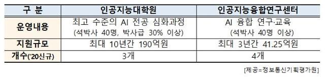IITP, AI대학원·융합센터 사업설명회 21일 개최