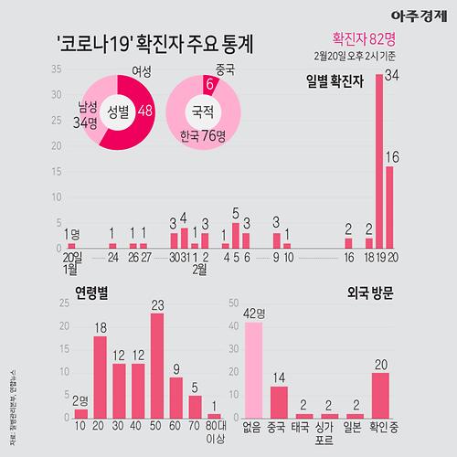 '코로나19' 전주·부평·청도서도 발발… 확진자 경로·국내 현황 어떻나?