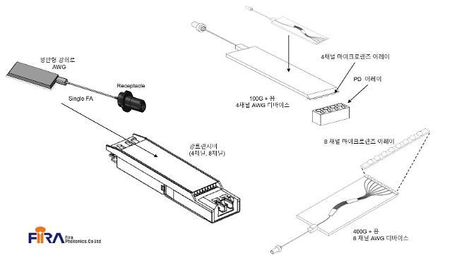 휘라포토닉스, '데이터센터용 광트랜시버 장착용 AQG 디바이스'로 트래픽 폭증 대비