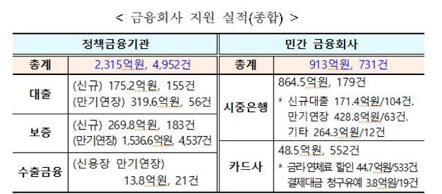 금융당국 코로나19 지원에 총력…8일간 3000억원 이상 지원