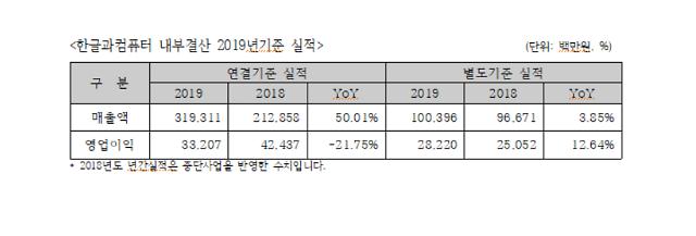 한컴 작년 매출 3000억원 돌파, 역대 최대... 영업익 전년비 21.75%↓