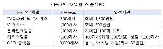 2만 소상공인 온라인시장 진출 지원