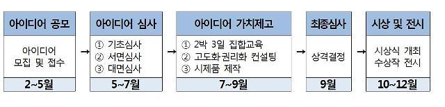 특허청-경찰청-소방청-해양경찰청, '2020 국민안전 발명챌린지아이디어' 접수 시작!