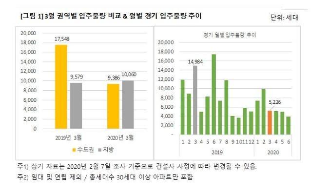 3월 수도권 총 9386세대 입주…전년比 절반 수준
