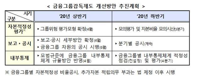 금융그룹감독 모범규준 5월 시행…전이 위험 통합 관리