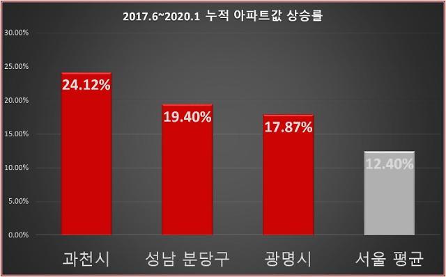 """[펙트체크]""""조정대상지역 지정 후 더 올랐다""""…경기도 규제지역 전수조사 해보니"""