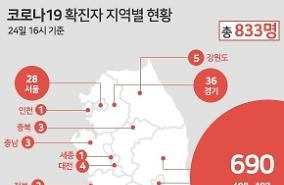 Covid19, Hàn Quốc xác nhận 833 trường hợp nhiễm bệnh