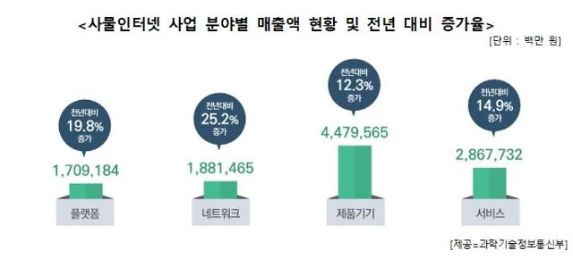 지난해 국내 사물인터넷 시장 매출액 첫 10조원 돌파