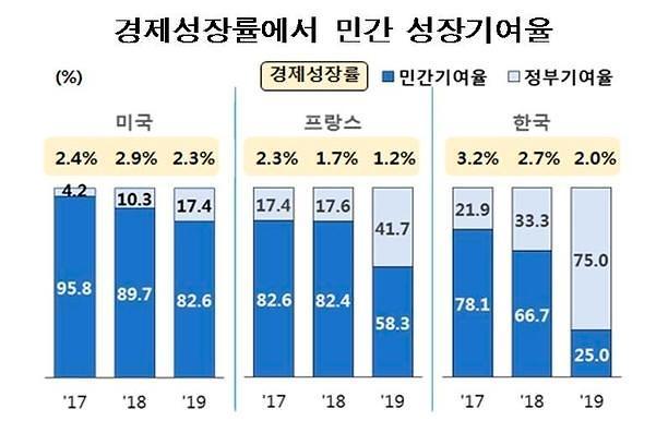 친기업 정책에 민간성장 희비...한국 기여율 2년새 78%→25%