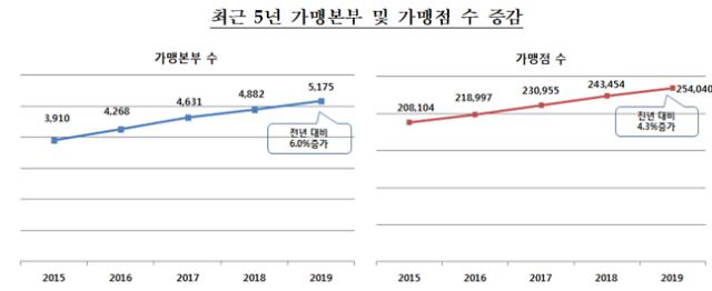 """자영업 어렵다지만 가맹점수 25만개 돌파...""""경쟁 더 치열해졌다"""""""
