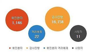 Covid19, Hàn Quốc thêm 169 người nhiễm mới…Tổng số 1.146 ca