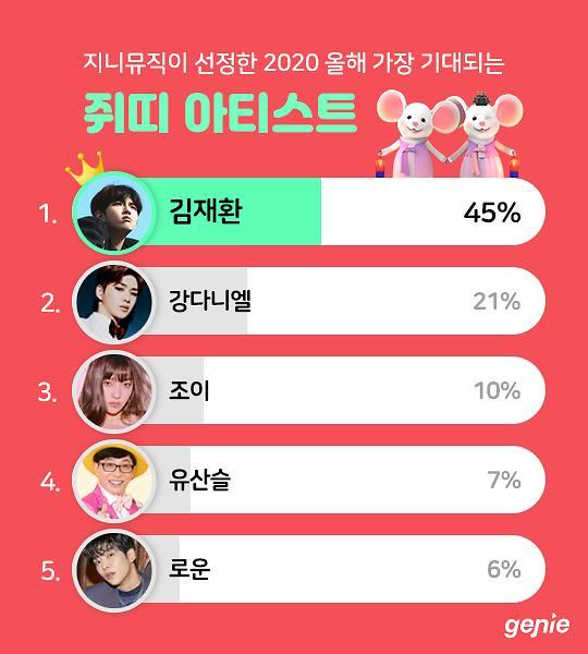 지니뮤직 회원이 뽑은 올해 가장 기대되는 쥐띠 가수 1위는?