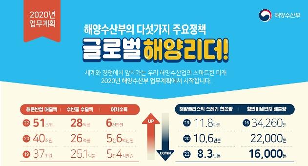[2020 업무보고] 올해 초대형 선박 12척 투입 해운업 40조 달성