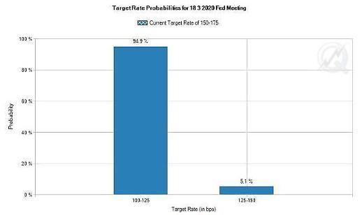 【纽约股市一周预测】集中关注新冠Fed超级星期二
