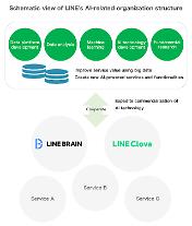 LINE、AI組織の再整備... 来年までAI人材200人の追加確保