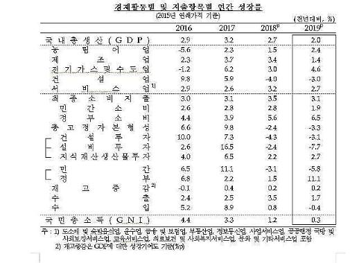 去年韩国国民收入时隔4年后退 经济增长率2.0%