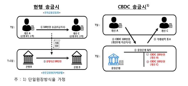 [디지털화폐 열풍] 화폐-CBDC-암호화폐 차이는?