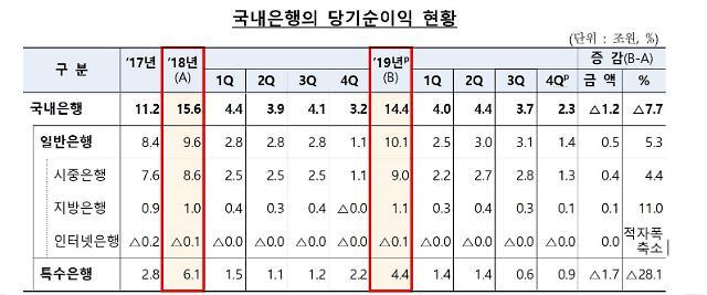 작년 국내은행 당기순이익 14조4000억원…전년 比 7.7%↓