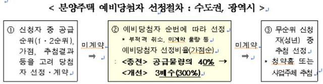 줍줍족 차단…수도권·광역시 청약 예비당첨자 비율 300%로